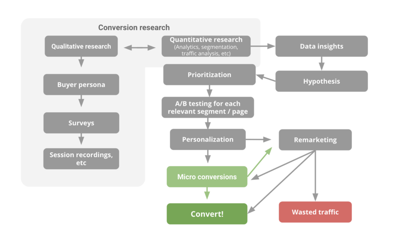 Conversion research